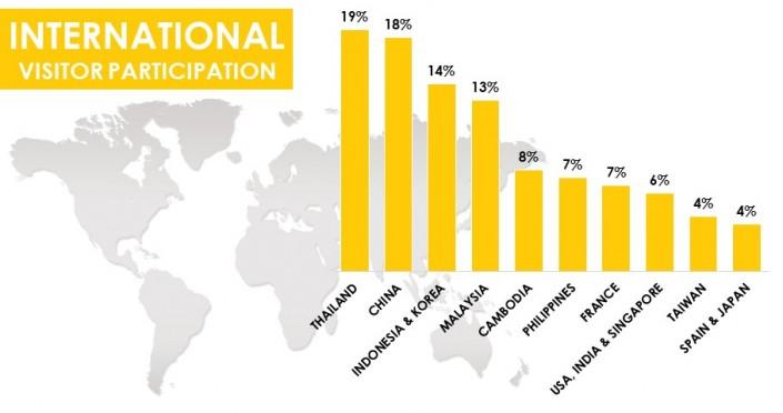 International Visitor Participation
