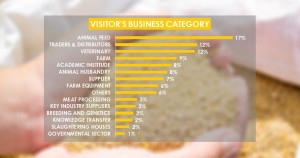Visitor's Business Category